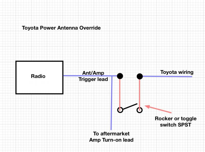 Antenna take control of your power antenna tlc faq power antenna wiring diagram at n-0.co